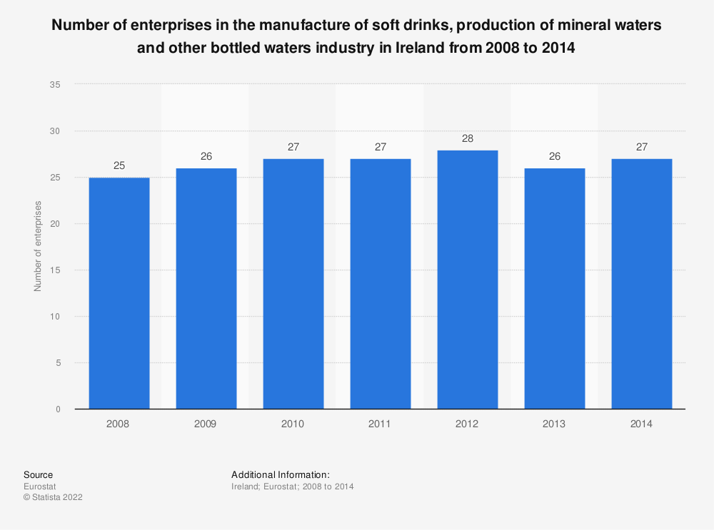 Statistic: Number of enterprises in the manufacture of soft drinks, production of mineral waters and other bottled waters industry in Ireland from 2008 to 2014 | Statista