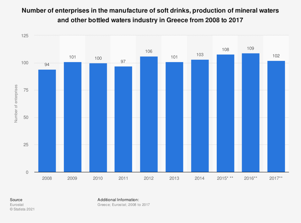 Statistic: Number of enterprises in the manufacture of soft drinks, production of mineral waters and other bottled waters industry in Greece from 2008 to 2016 | Statista