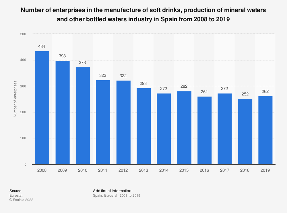 Statistic: Number of enterprises in the manufacture of soft drinks, production of mineral waters and other bottled waters industry in Spain from 2008 to 2018 | Statista