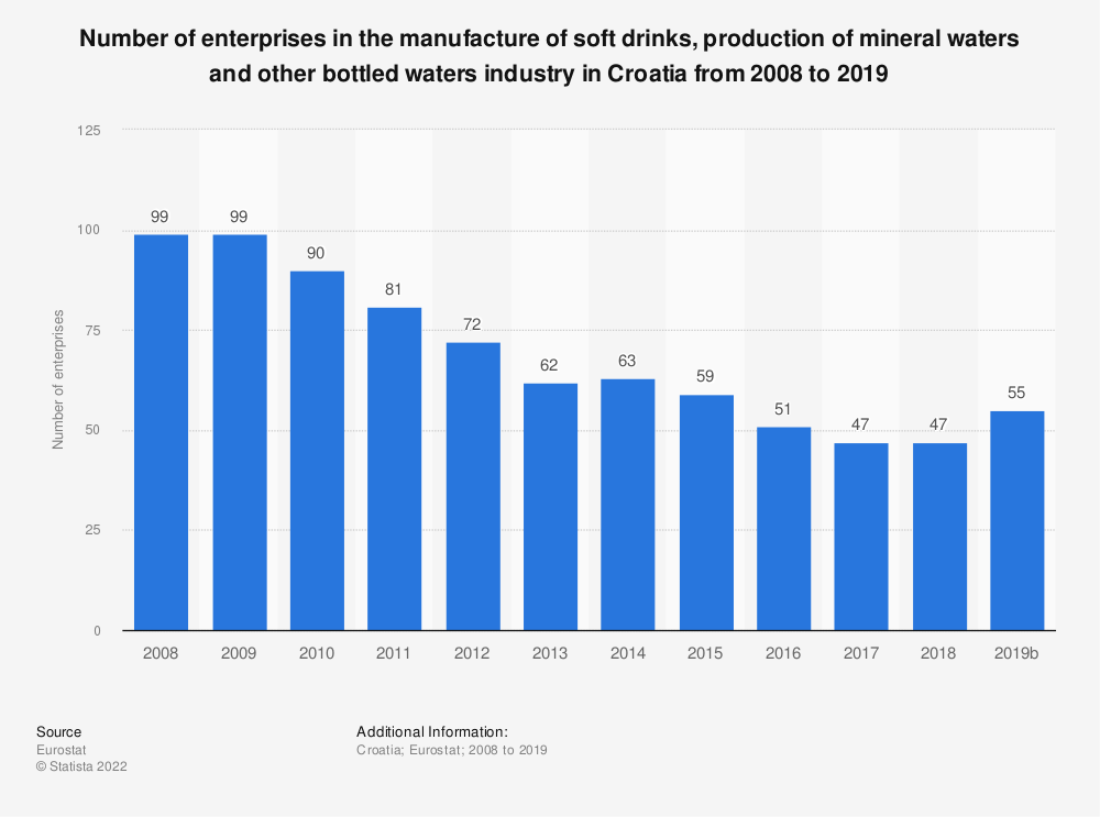 Statistic: Number of enterprises in the manufacture of soft drinks, production of mineral waters and other bottled waters industry in Croatia from 2008 to 2016 | Statista