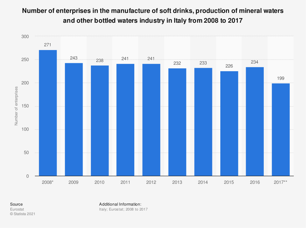 Statistic: Number of enterprises in the manufacture of soft drinks, production of mineral waters and other bottled waters industry in Italy from 2008 to 2017 | Statista