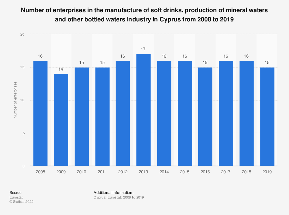 Statistic: Number of enterprises in the manufacture of soft drinks, production of mineral waters and other bottled waters industry in Cyprus from 2008 to 2016 | Statista