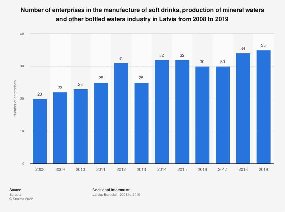 Statistic: Number of enterprises in the manufacture of soft drinks, production of mineral waters and other bottled waters industry in Latvia from 2008 to 2016 | Statista