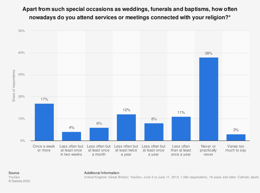 Statistic: Apart from such special occasions as weddings, funerals and baptisms, how often nowadays do you attend services or meetings connected with your religion?* | Statista