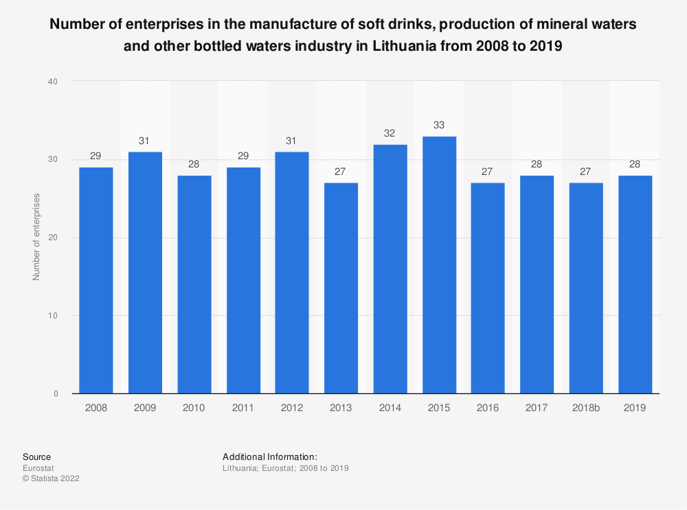 Statistic: Number of enterprises in the manufacture of soft drinks, production of mineral waters and other bottled waters industry in Lithuania from 2008 to 2016 | Statista