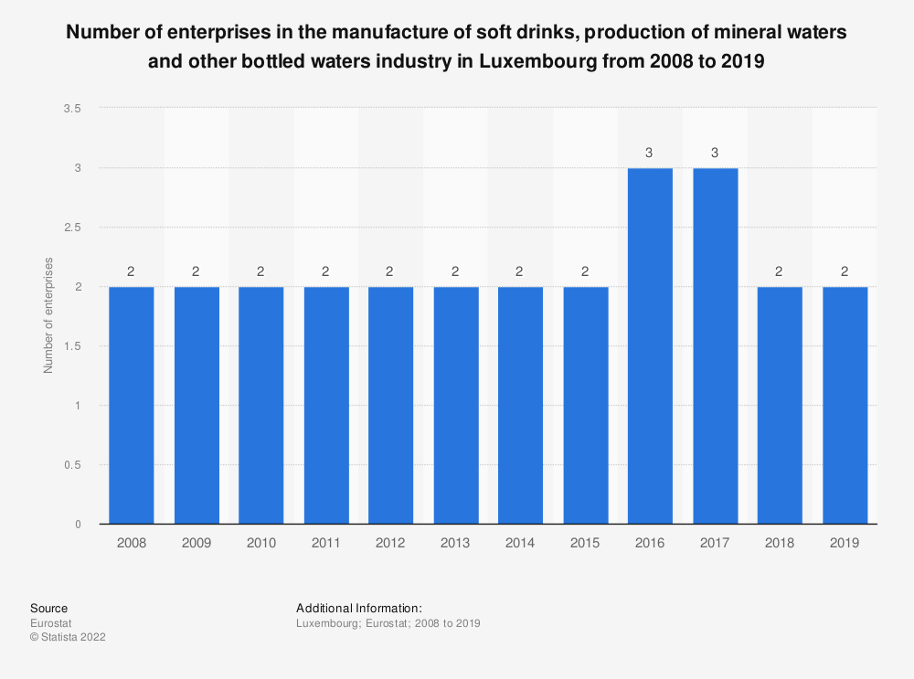 Statistic: Number of enterprises in the manufacture of soft drinks, production of mineral waters and other bottled waters industry in Luxembourg from 2008 to 2016 | Statista