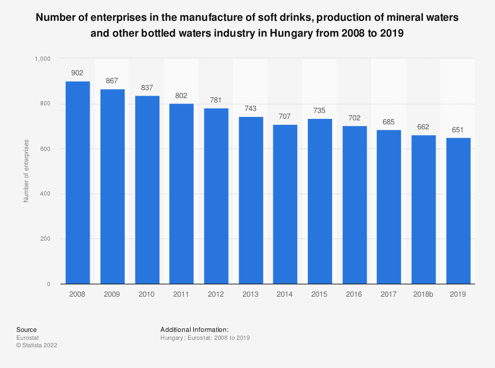 Statistic: Number of enterprises in the manufacture of soft drinks, production of mineral waters and other bottled waters industry in Hungary from 2008 to 2018 | Statista