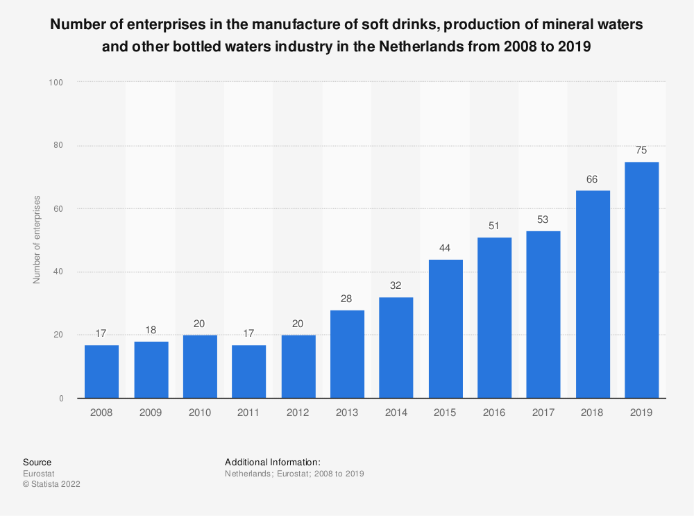 Statistic: Number of enterprises in the manufacture of soft drinks, production of mineral waters and other bottled waters industry in the Netherlands from 2008 to 2018 | Statista