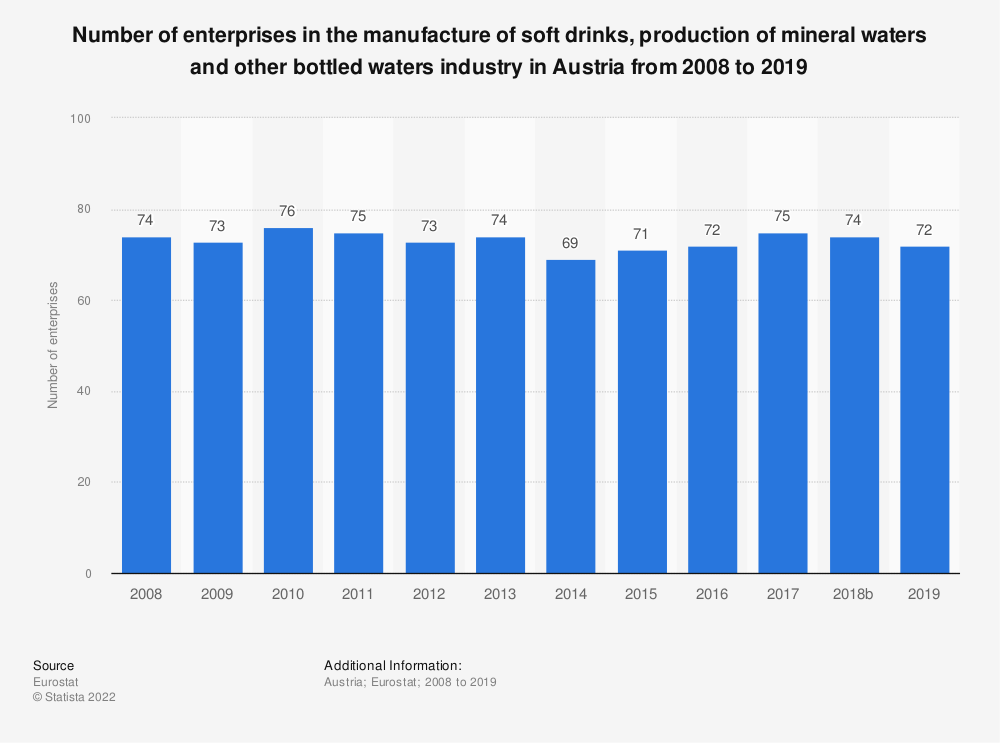 Statistic: Number of enterprises in the manufacture of soft drinks, production of mineral waters and other bottled waters industry in Austria from 2008 to 2016 | Statista