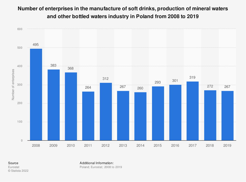 Statistic: Number of enterprises in the manufacture of soft drinks, production of mineral waters and other bottled waters industry in Poland from 2008 to 2016 | Statista