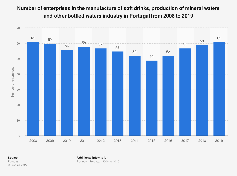 Statistic: Number of enterprises in the manufacture of soft drinks, production of mineral waters and other bottled waters industry in Portugal from 2008 to 2016 | Statista