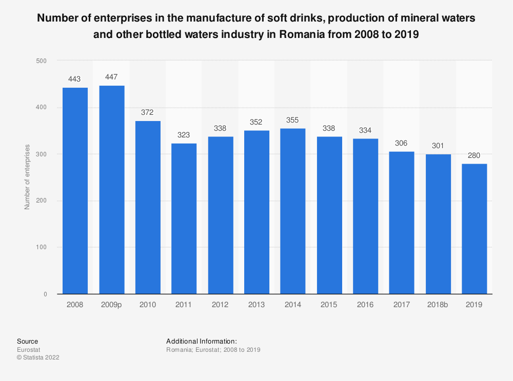 Statistic: Number of enterprises in the manufacture of soft drinks, production of mineral waters and other bottled waters industry in Romania from 2008 to 2016 | Statista