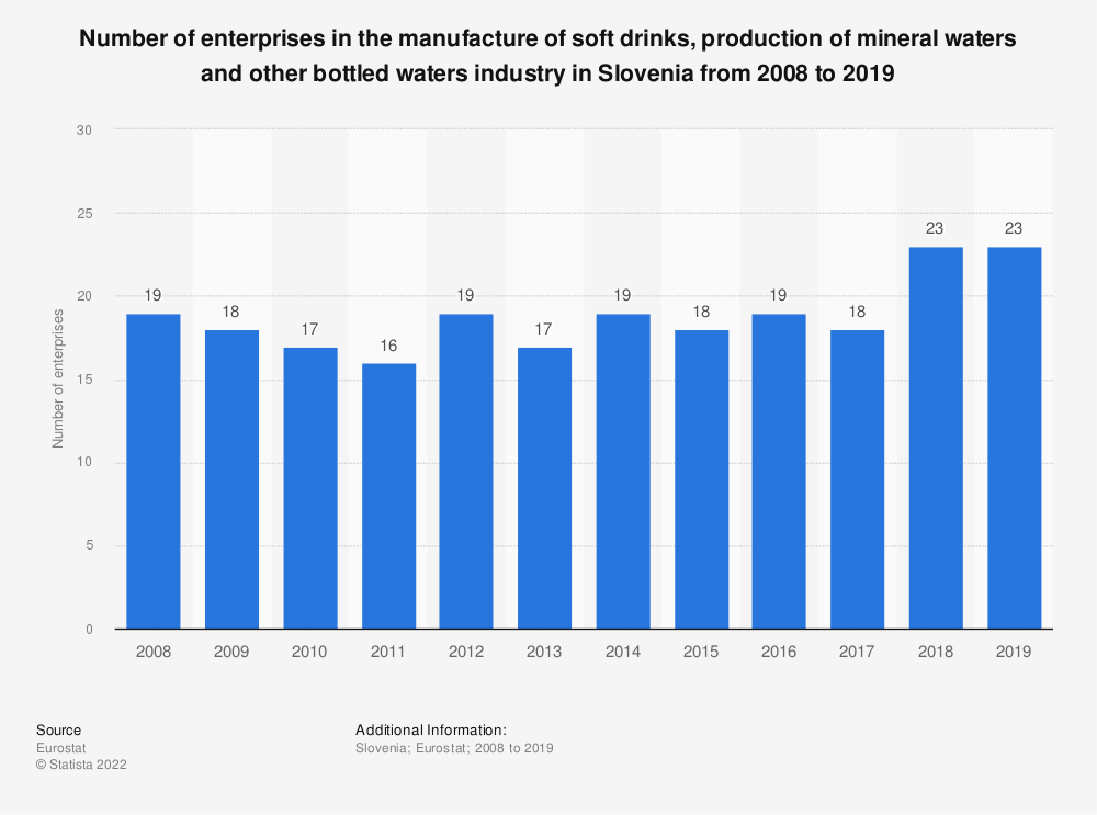 Statistic: Number of enterprises in the manufacture of soft drinks, production of mineral waters and other bottled waters industry in Slovenia from 2008 to 2016 | Statista