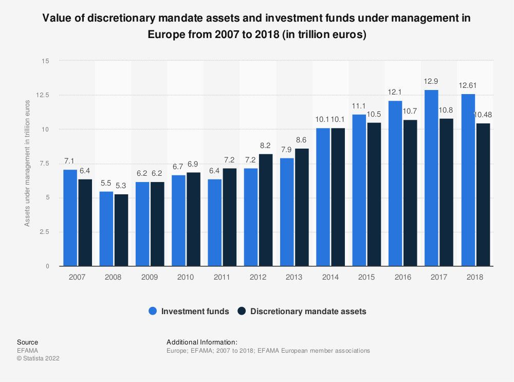 Statistic: Value of discretionary mandate assets and investment funds under management in Europe from 2007 to 2018 (in trillion euros) | Statista