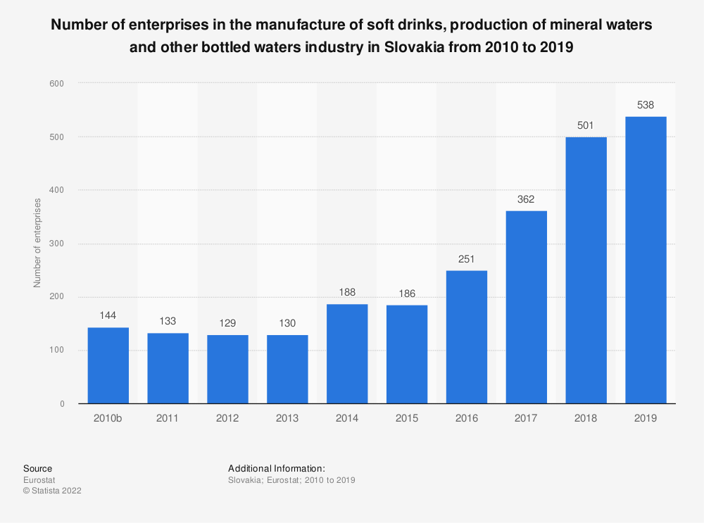 Statistic: Number of enterprises in the manufacture of soft drinks, production of mineral waters and other bottled waters industry in Slovakia from 2010 to 2016 | Statista