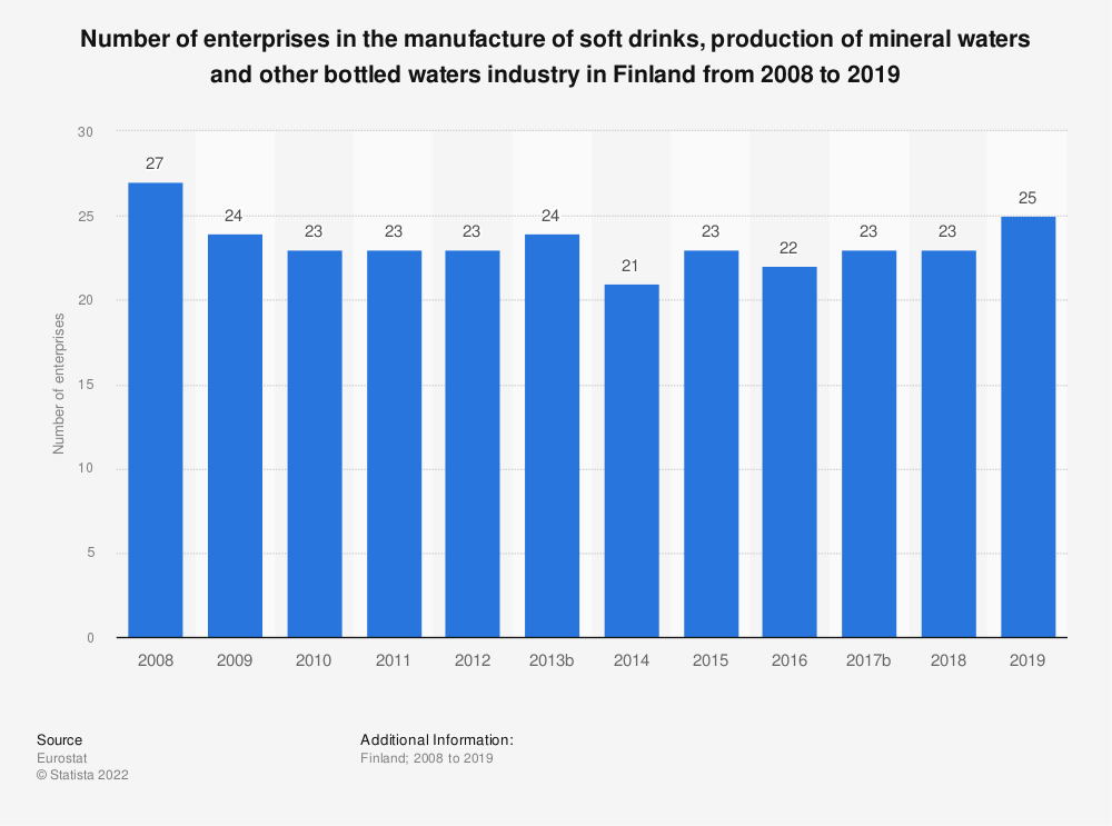 Statistic: Number of enterprises in the manufacture of soft drinks, production of mineral waters and other bottled waters industry in Finland from 2008 to 2016 | Statista