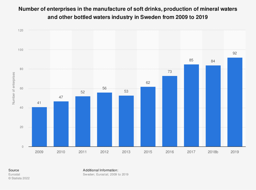 Statistic: Number of enterprises in the manufacture of soft drinks, production of mineral waters and other bottled waters industry in Sweden from 2008 to 2016 | Statista