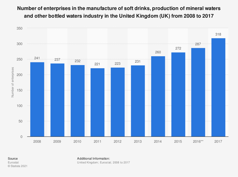Statistic: Number of enterprises in the manufacture of soft drinks, production of mineral waters and other bottled waters industry in the United Kingdom (UK) from 2008 to 2017 | Statista