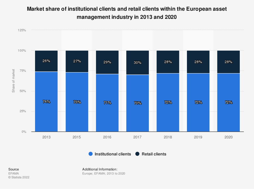 Statistic: Market share of institutional clients and retail clients within the European asset management industry in 2013 and 2017* | Statista