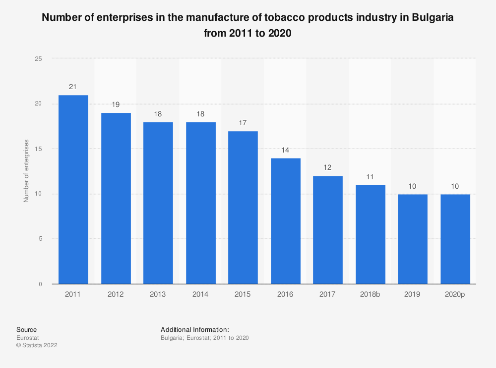 Statistic: Number of enterprises in the manufacture of tobacco products industry in Bulgaria from 2008 to 2016 | Statista