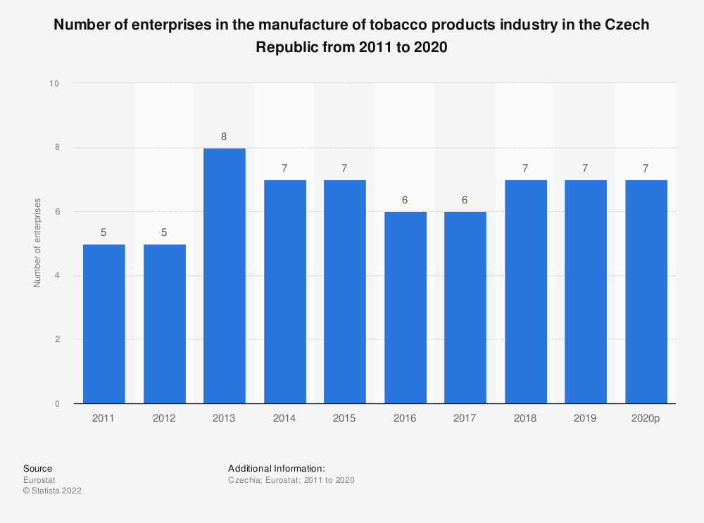 Statistic: Number of enterprises in the manufacture of tobacco products industry in the Czech Republic from 2009 to 2017 | Statista