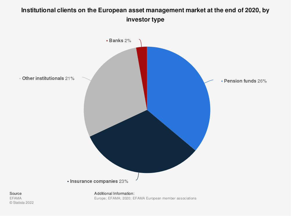 Statistic: Institutional clients on the European asset management market at the end of 2016, by investor type | Statista