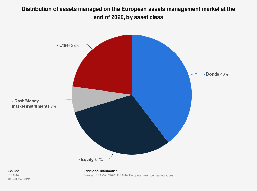 Statistic: Distribution of assets managed on the European assets management market at the end of 2016, by asset class | Statista