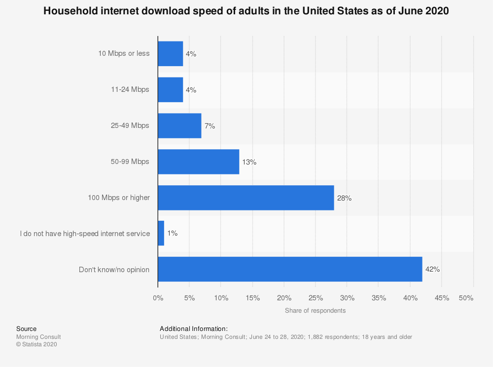 Statistic: Individuals living in households in the United States with high-speed internet access in 2013, by state | Statista