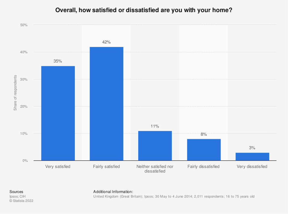 Statistic: Overall, how satisfied or dissatisfied are you with your home? | Statista