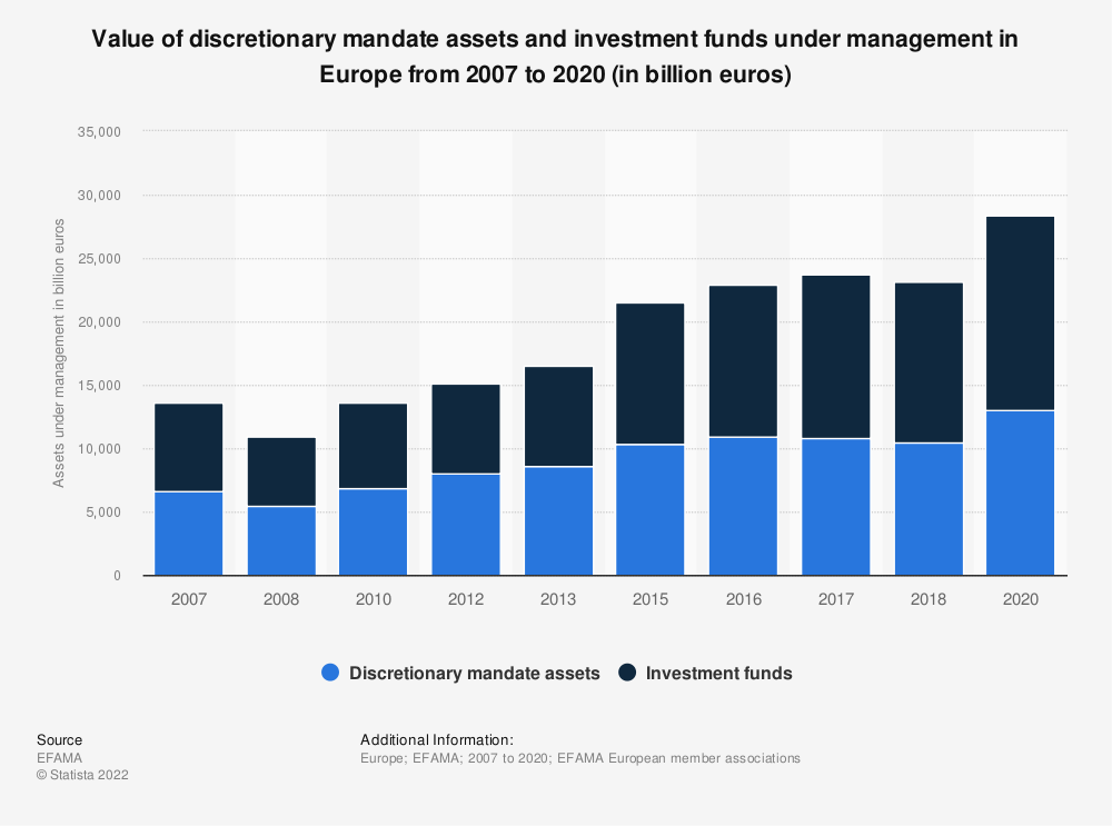 Statistic: Value of discretionary mandate assets and investment funds under management in Europe from 2007 to 2016 (in billion euro) | Statista