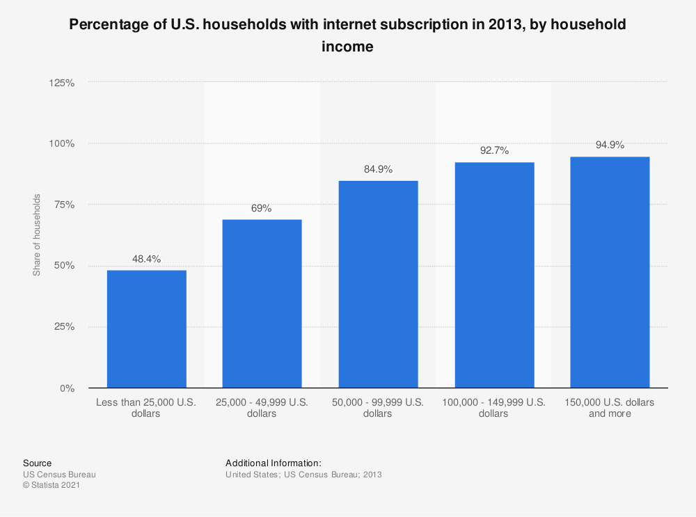 Statistic: Percentage of U.S. households with internet subscription in 2013, by household income | Statista