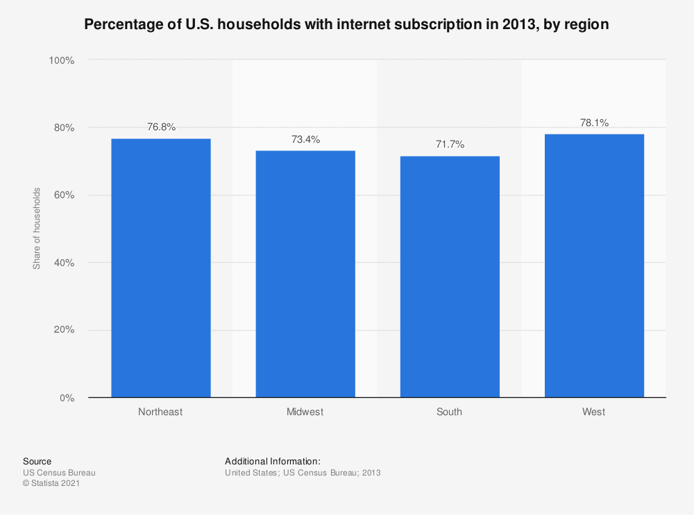 Statistic: Percentage of U.S. households with internet subscription in 2013, by region  | Statista