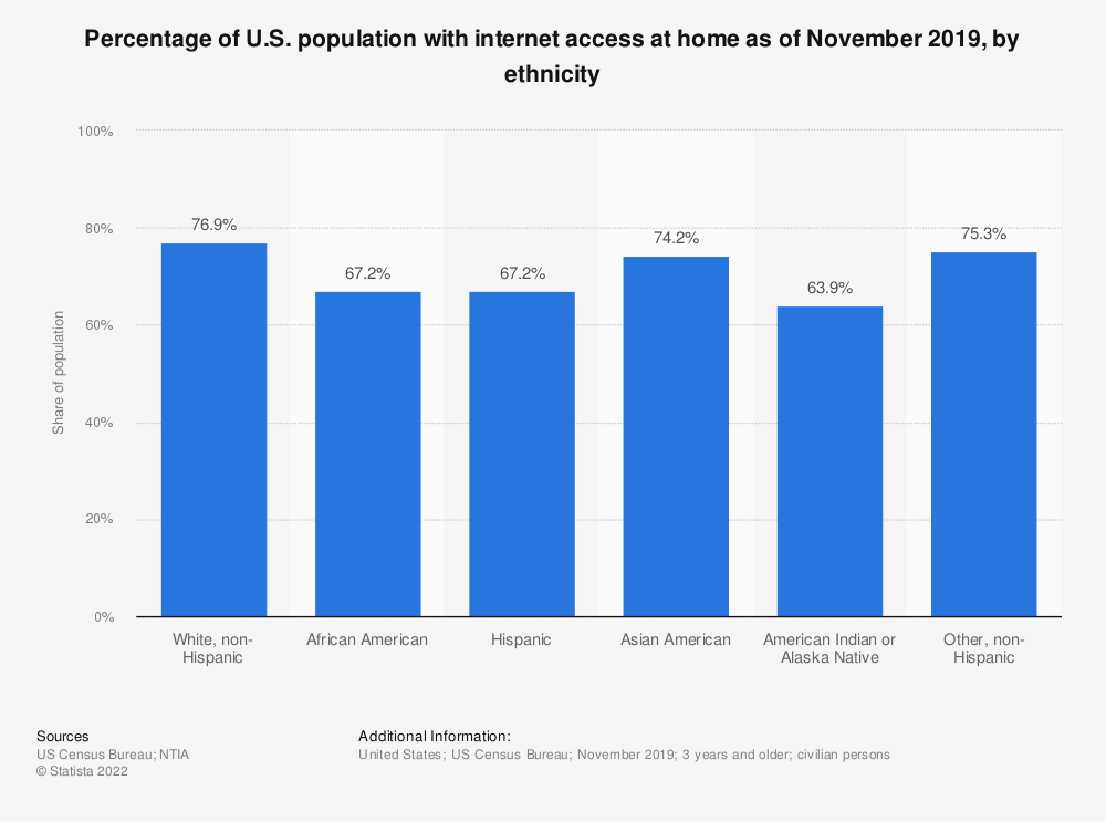 Statistic: Percentage of U.S. population with internet access at home as of November 2019, by ethnicity | Statista