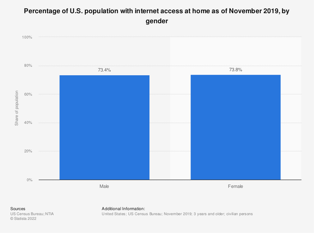 Statistic: Percentage of U.S. population with internet access at home as of November 2019, by gender | Statista