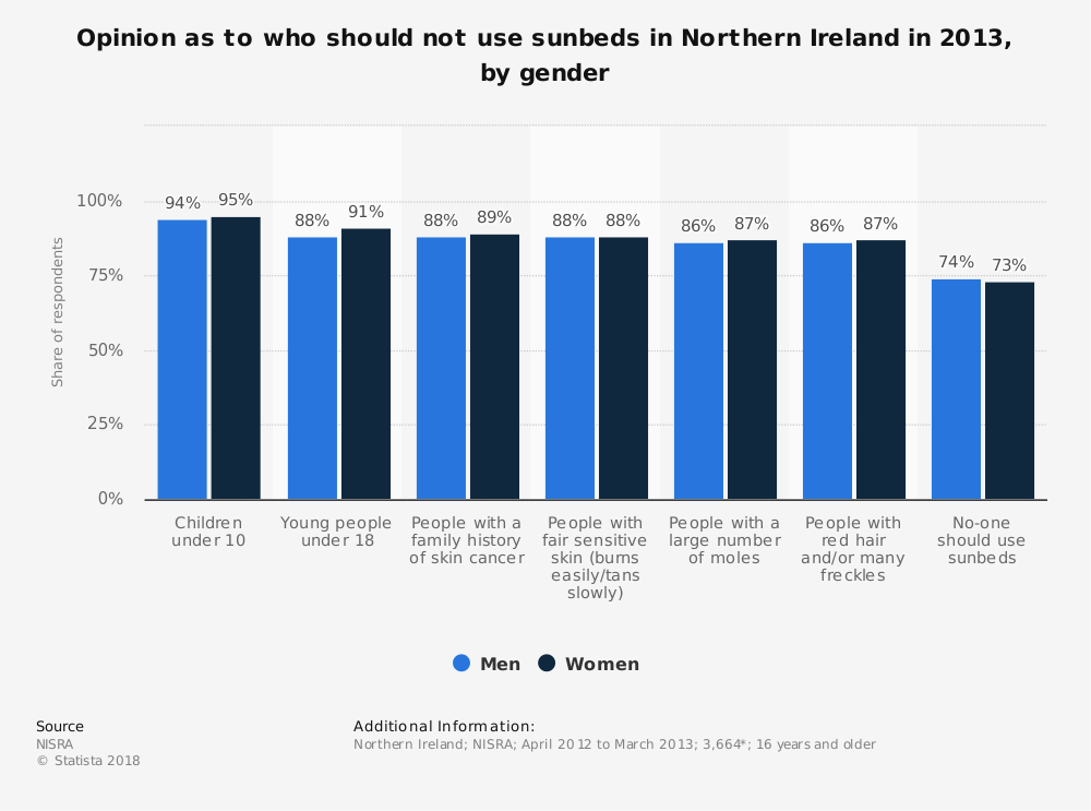 Statistic: Opinion as to who should not use sunbeds in Northern Ireland in 2013, by gender | Statista