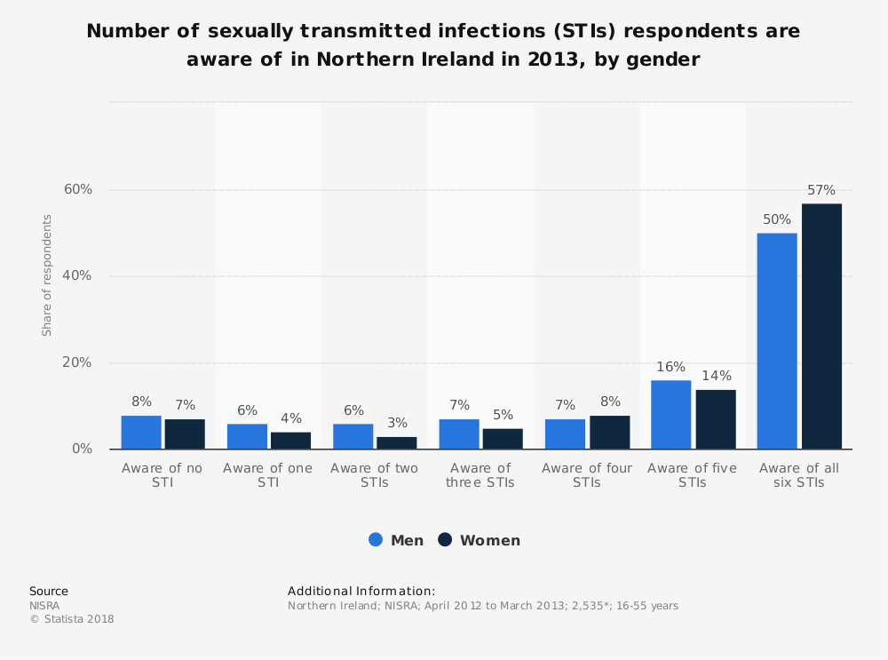 Statistic: Number of sexually transmitted infections (STIs) respondents are aware of in Northern Ireland in 2013, by gender | Statista
