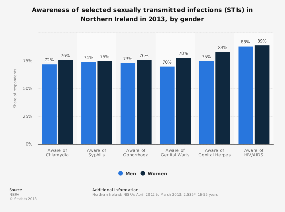 Statistic: Awareness of selected sexually transmitted infections (STIs) in Northern Ireland in 2013, by gender | Statista