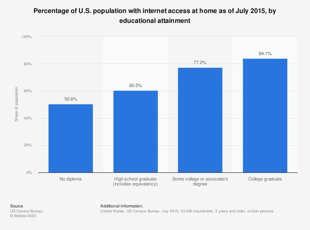 Statistic: Percentage of U.S. population with internet access at home as of July 2015, by educational attainment | Statista