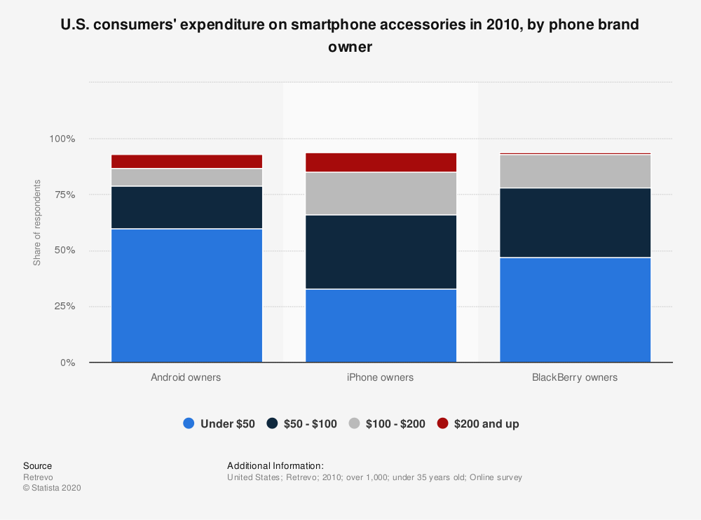 Statistic: U.S. consumers' expenditure on smartphone accessories in 2010, by phone brand owner | Statista