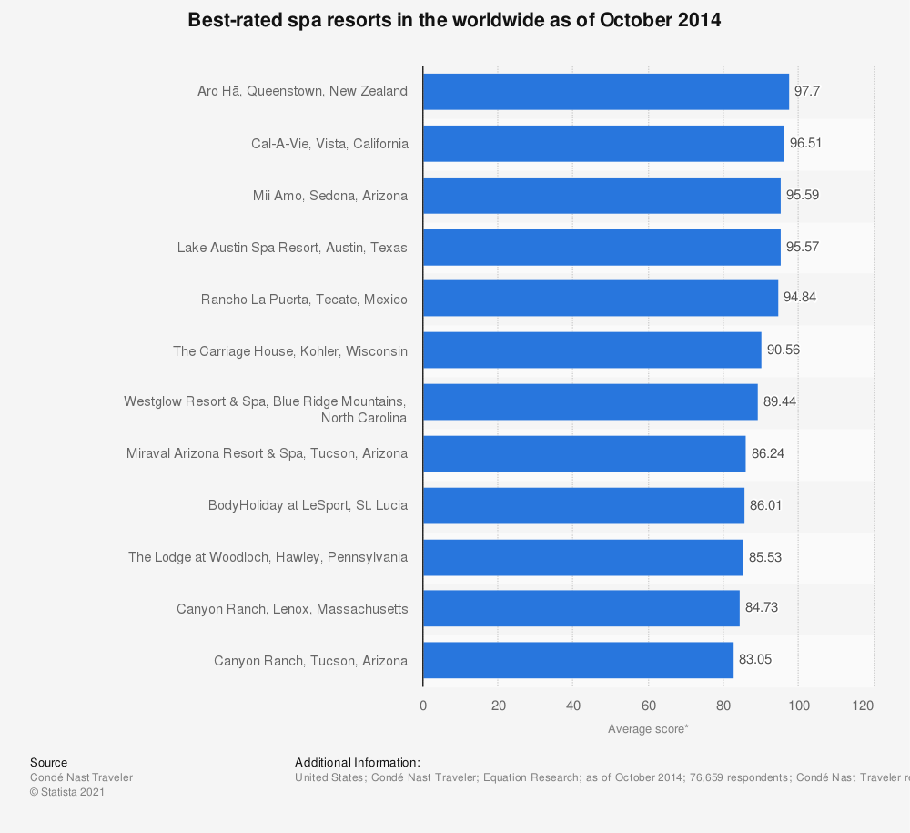 Statistic: Best-rated spa resorts in the worldwide as of October 2014 | Statista