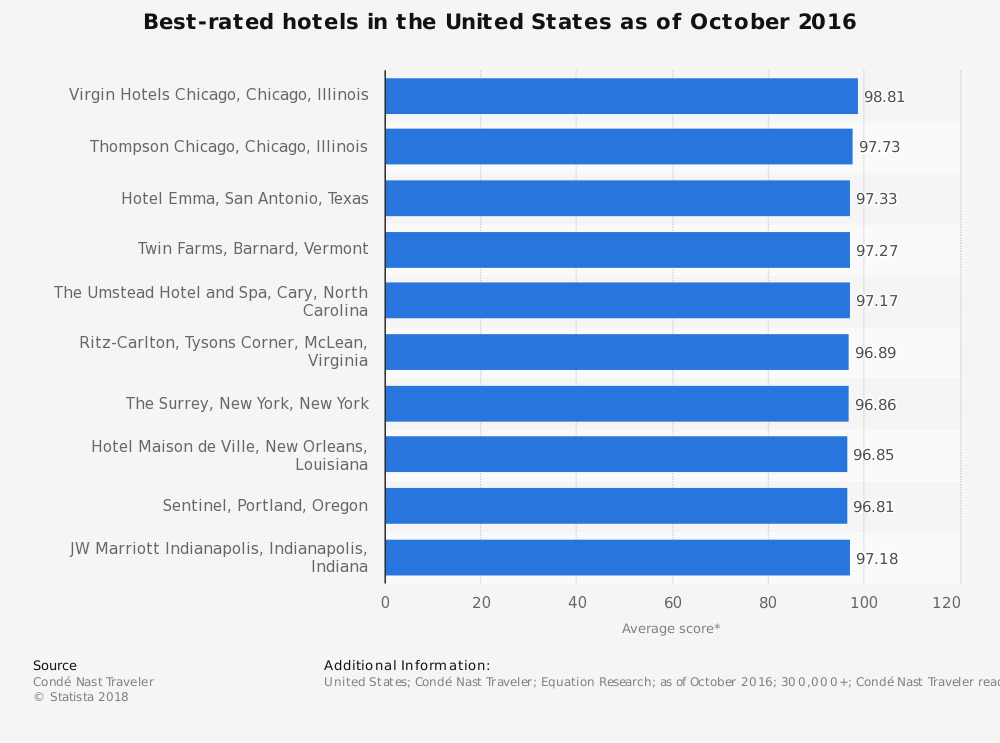 Statistic: Best-rated hotels in the United States as of October 2016 | Statista