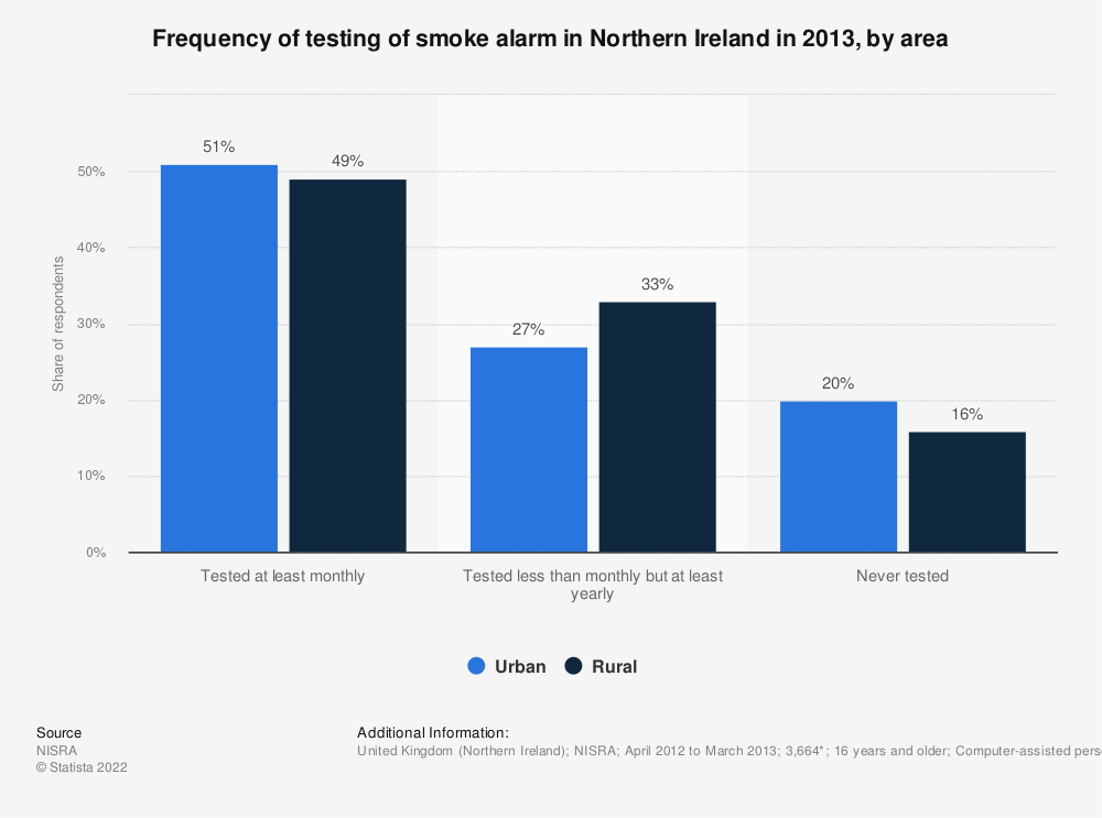 Statistic: Frequency of testing of smoke alarm in Northern Ireland in 2013, by area | Statista