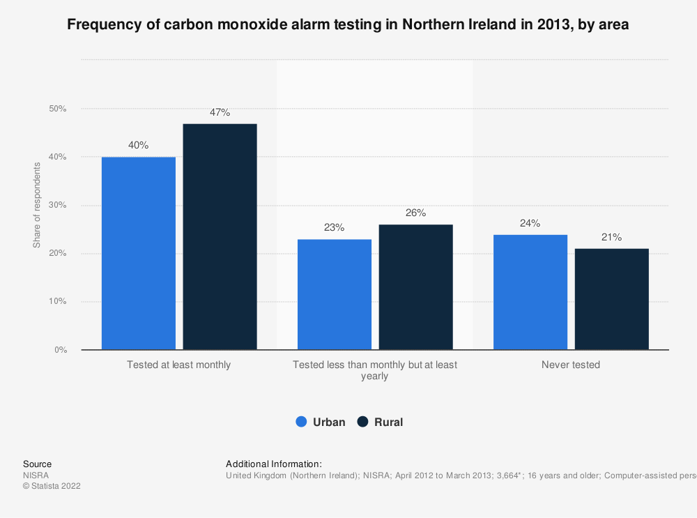 Statistic: Frequency of carbon monoxide alarm testing in Northern Ireland in 2013, by area | Statista