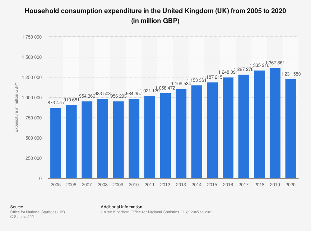 Statistic: Household consumption expenditure in the United Kingdom (UK) from 2005 to 2019 (in million GBP)* | Statista