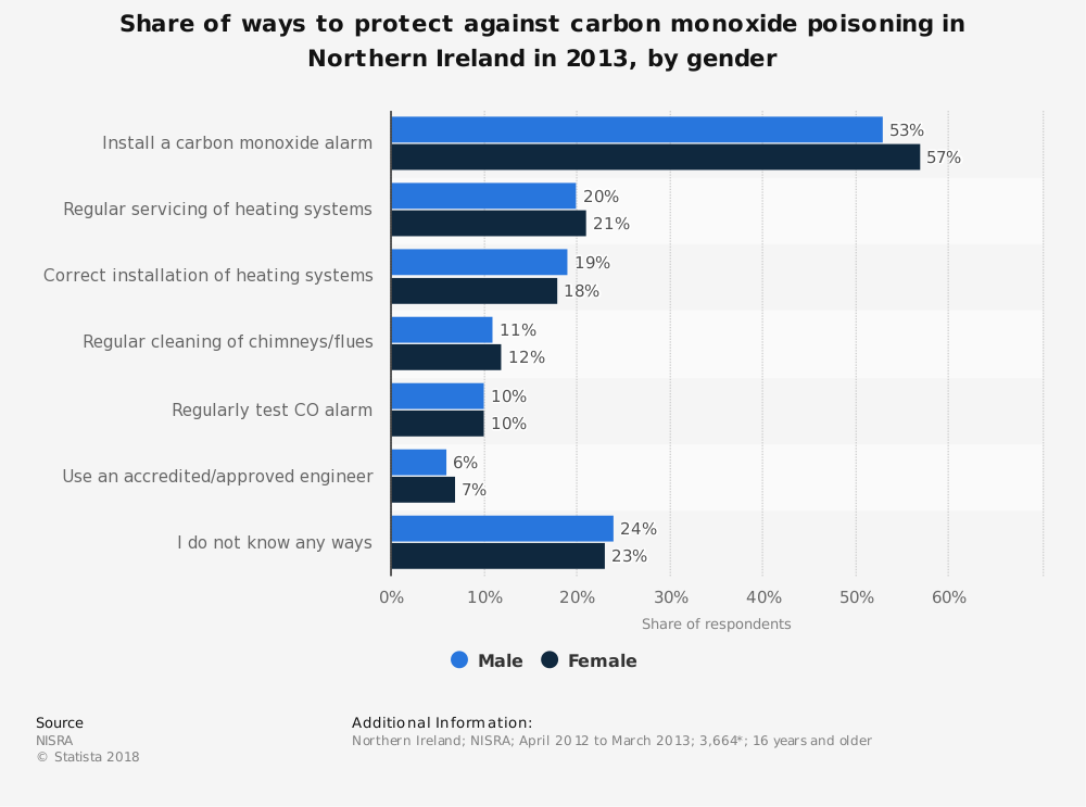 Statistic: Share of ways to protect against carbon monoxide poisoning in Northern Ireland in 2013, by gender   Statista
