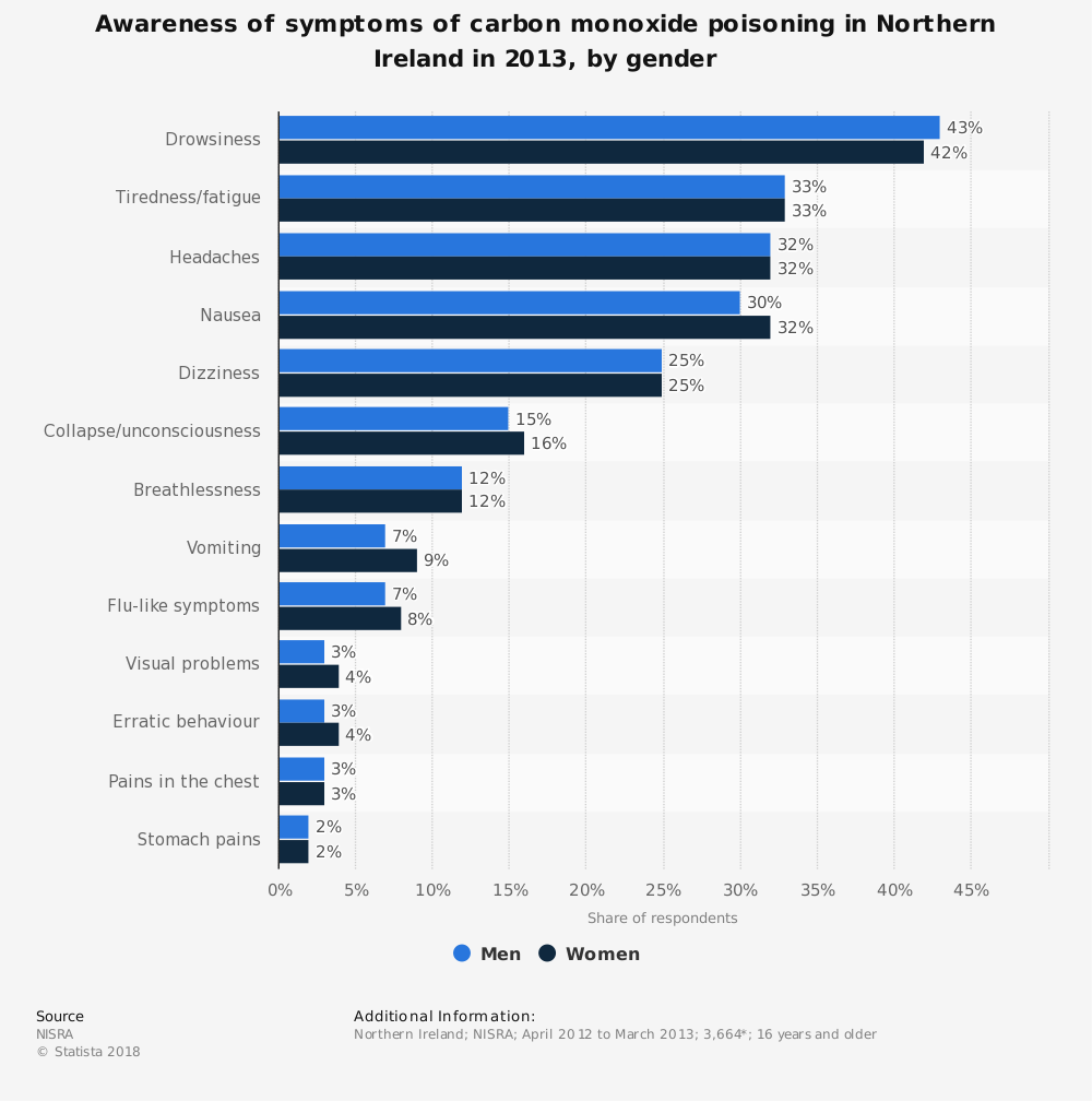 Statistic: Awareness of symptoms of carbon monoxide poisoning in Northern Ireland in 2013, by gender | Statista