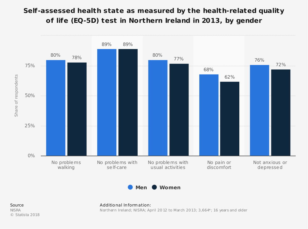 Statistic: Self-assessed health state as measured by the health-related quality of life (EQ-5D) test in Northern Ireland in 2013, by gender | Statista