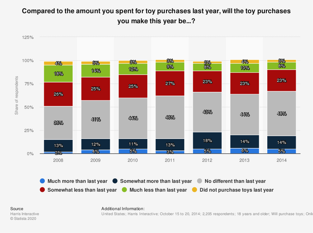 Statistic: Compared to the amount you spent for toy purchases last year, will the toy purchases you make this year be...? | Statista