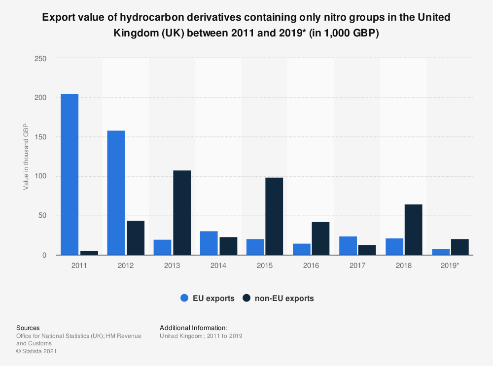 Statistic: Export value of hydrocarbon derivatives containing only nitro groups in the United Kingdom (UK) between 2011 and 2019* (in 1,000 GBP) | Statista
