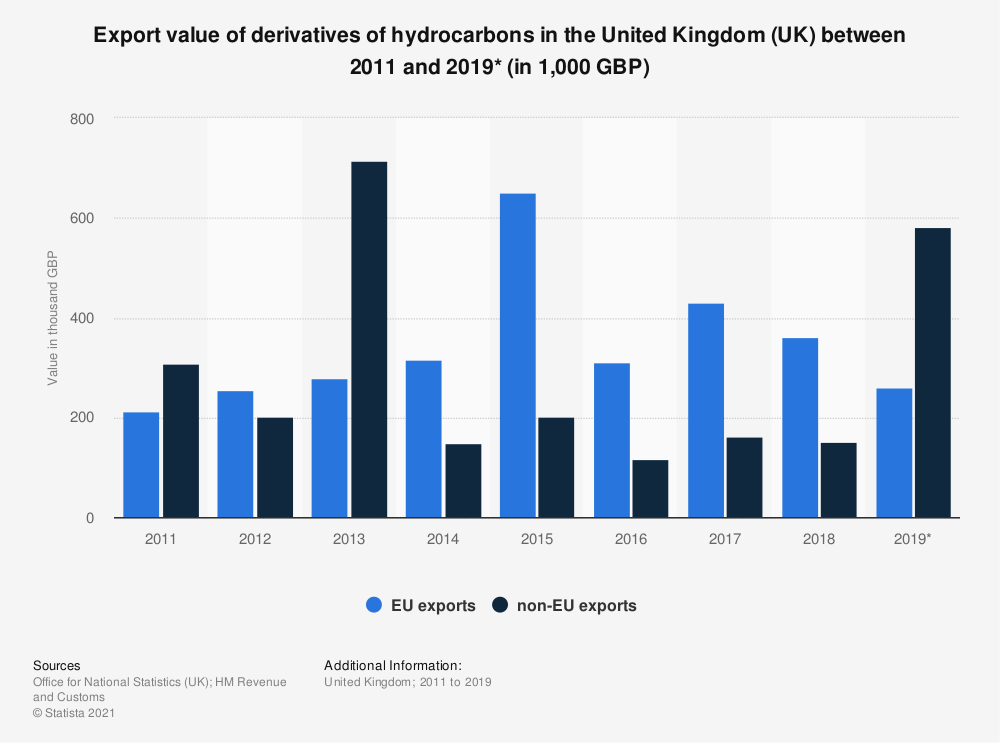 Statistic: Export value of derivatives of hydrocarbons in the United Kingdom (UK) between 2011 and 2018 (in 1,000 GBP) | Statista